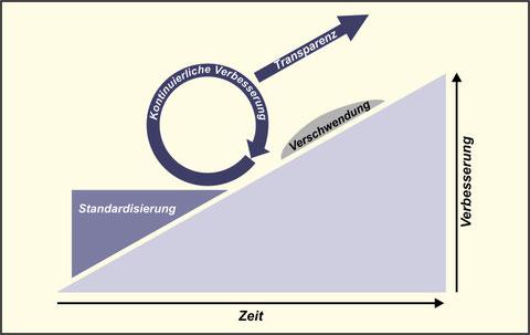 Das KVP-Rad