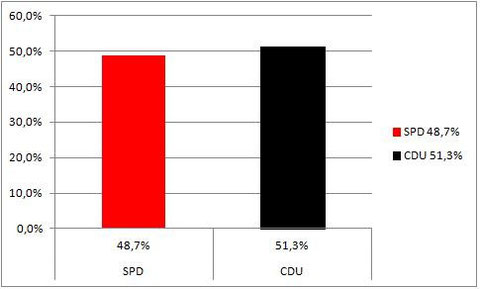Wahlergebnis Kommunalwahl 2014