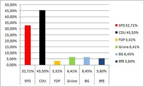 Wahlergebnis Kommunalwahl 2004