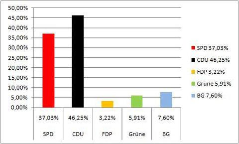 Wahlergebnis Kommunalwahl 1999