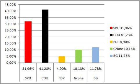 Wahlergebnis Kommunalwahl 1994