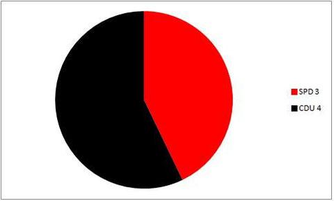Sitzverteilung Kommunalwahl 2014