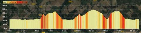 La Balthazar  19 Km