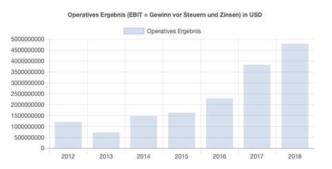 EBIT Wachstum