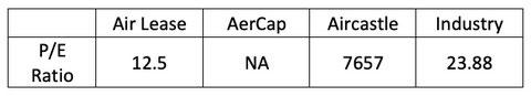 P/E Ratio Air Lease