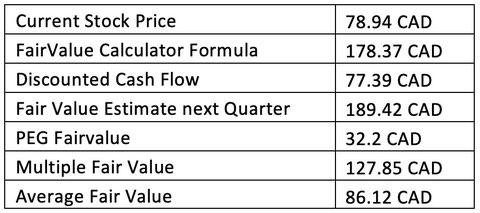 Fair Value Scotiabank