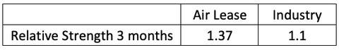 Momentum Air Lease 3 months