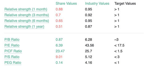 Price to Book Ratio Stocks Database