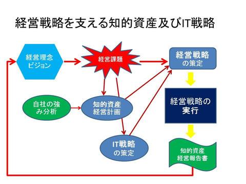 経営戦略策定サイクル