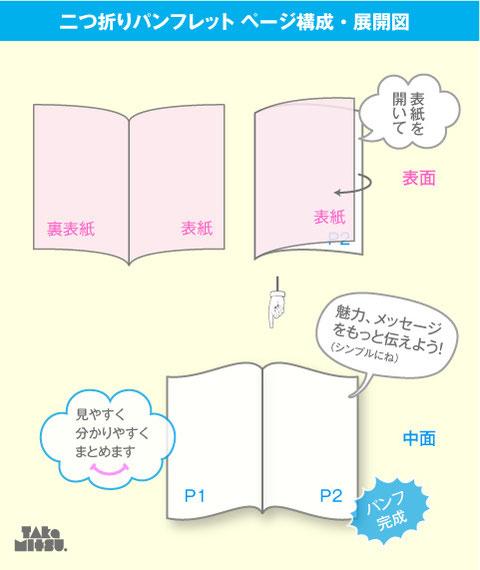 二つ折りパンフレットのデザイン制作_作り方_ページ構成