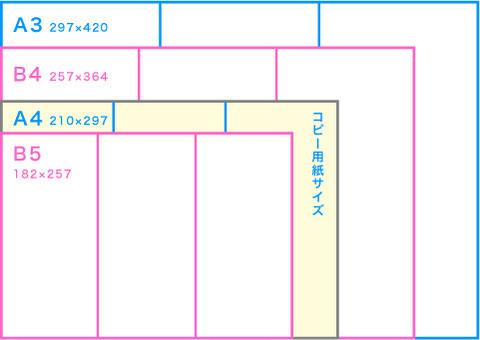 印刷物の仕様_A版B版_定型用紙サイズ_三つ折りパンフレット3つ折リーフレット