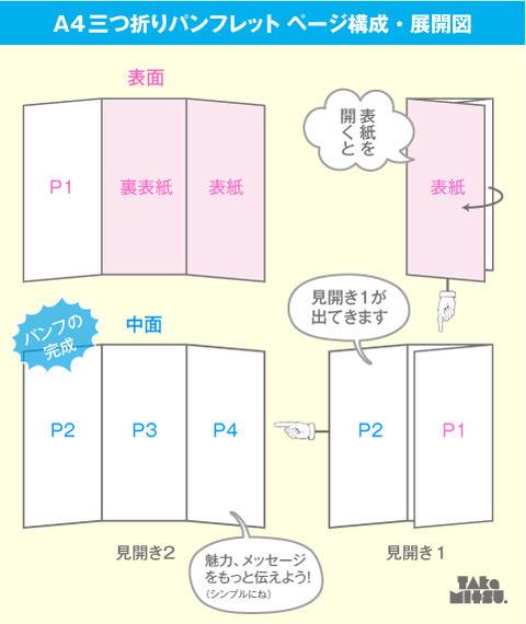 A4三つ折りパンフレットの作り方_ページ構成_デザイン制作方法