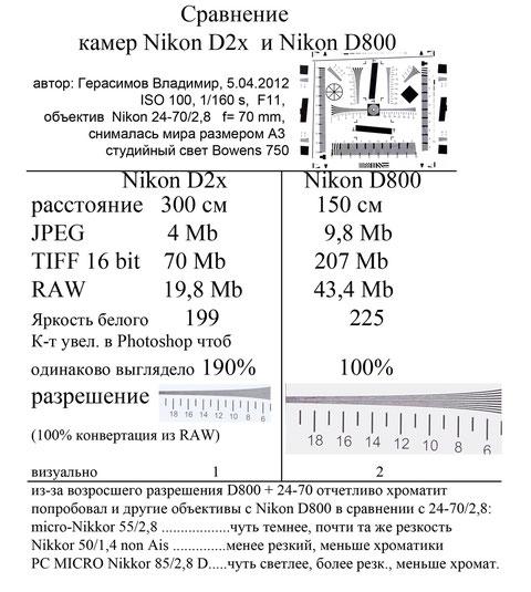 Nikon D2x vs Nikon D800