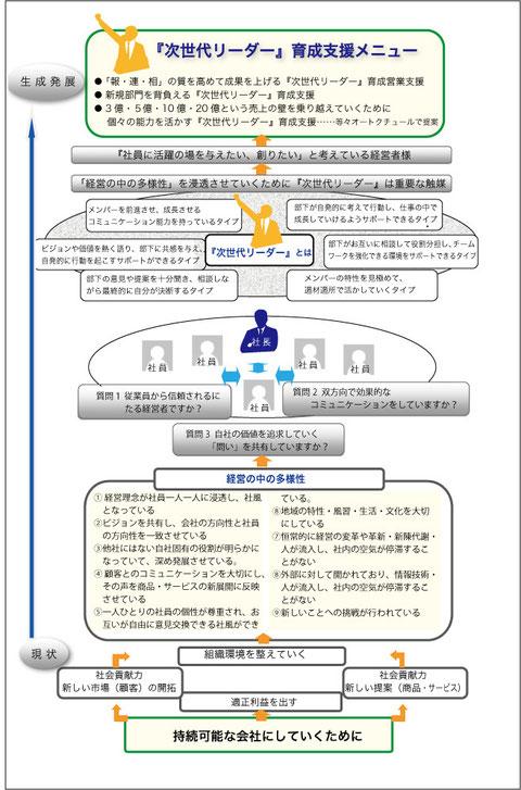 戸田紳司の「次世代リーダー育成支援」