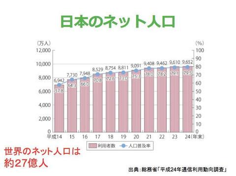 日本のネット人口