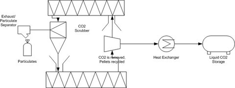CO2 Scrubber System Diagram