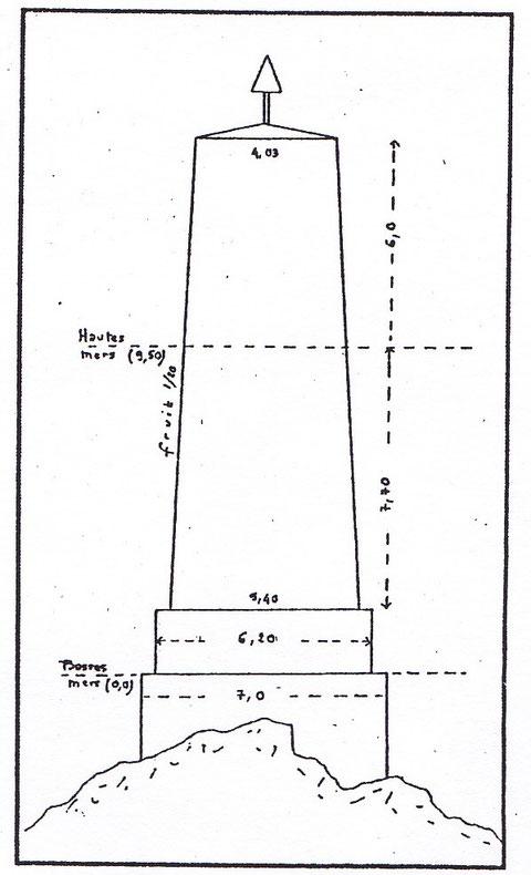 Plan du projet de 1913 (Archives départementales 29)