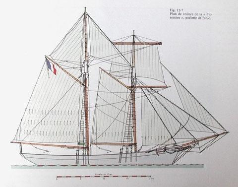Plan de voilure d'une goélette paimpolaise (jean le Bot Bateaux des côtes de Bretagne nord)
