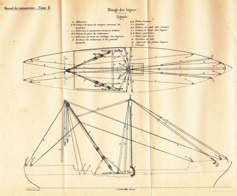 Schéma du matage  des grandes bigues à l'aide d'un mâtereau, le cas de notre goélette est plus simple (Manuel du manœuvrier 1896)