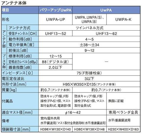 八木アンテナ UwPAカタログPDFから切り取り掲載