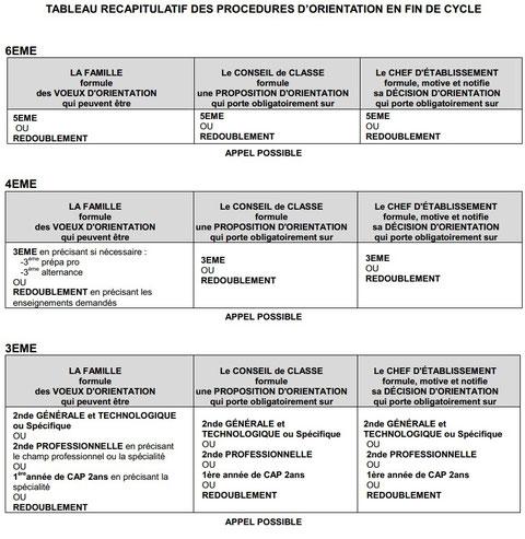 Tableau récapitulatif des procédures d'orientation en fin de cycle au COLLEGE