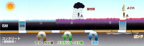 フッ素系シリコン浸透撥水コーティング3種類