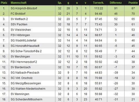 Abschlusstaballe Saison 2011/12