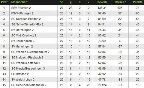 Abschlusstabelle Zweite Mannschaft Saison 2011/12