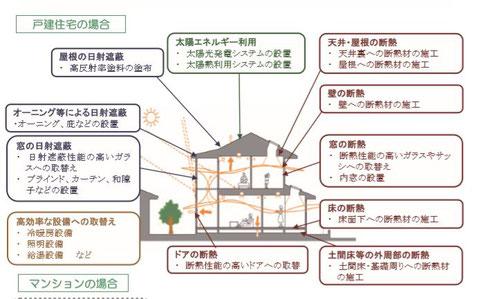 戸建て住宅の省エネリフォーム 東京都都市整備局資料