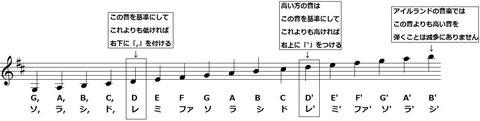 音の高さの表し方