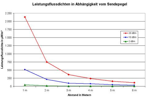 Leistungsflussdichten in Abhängigkeit vom Sendeleistungspegel und von der Entfernung