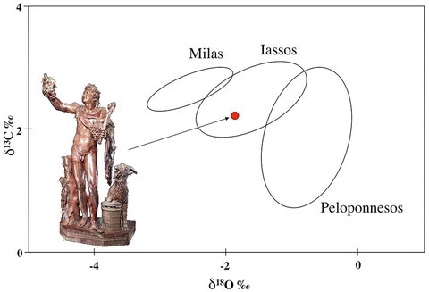 The different sources of Rosso Antico can be very well distinguished by stable isotope analysis alone without any further additional analytical methods.