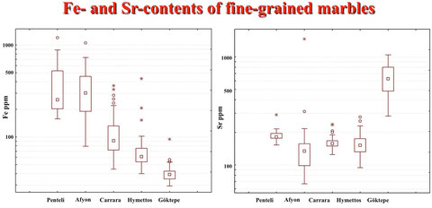Boxplots of the Fe- and Sr-contents of the most common finegrained marbles.