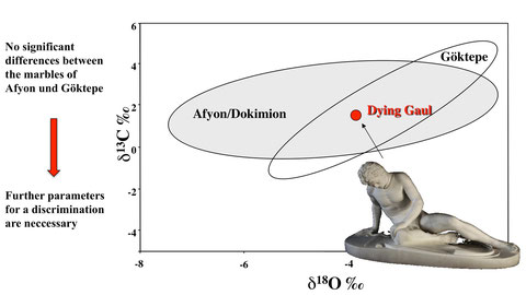 The complete isotopic overlap between the marbles from Dokimion and from Göktepe calls for the analysis of more characteristic parameters.