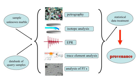 """Flow-sheet"" of the multivariate provenance analysis of ancient marbles"