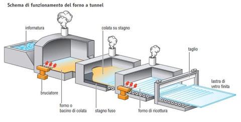 Industria del vetro