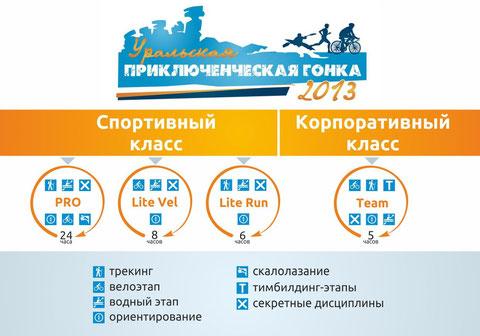 Ural Adventure Race 2013