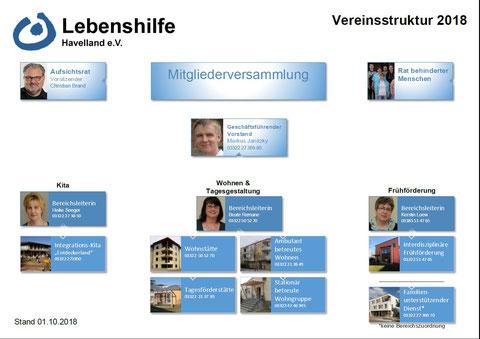 Organigramm der Lebenshilfe Havelland e.V.