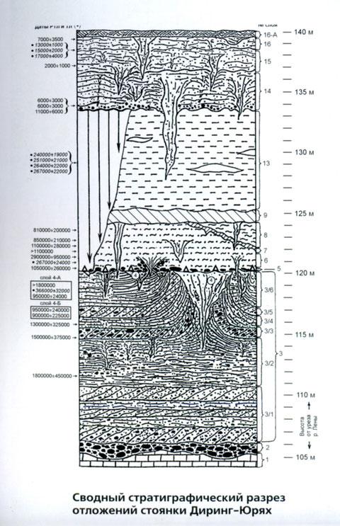 Сводный стратиграфический разрез отложений стоянки Диринг-Юрях