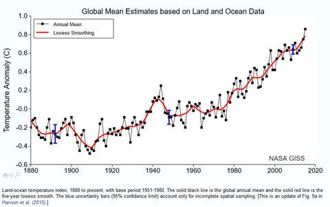 Mittlerer globaler Temperaturanstieg über Wasser und Land. Quelle: NASA GISS