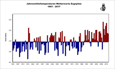 Jahresmitteltemperaturen auf der Wetterwarte Zugspitze, 1901 - 2017. Klar erkennbar ist der starke Temperaturanstieg in den letzten Jahrzehnten.
