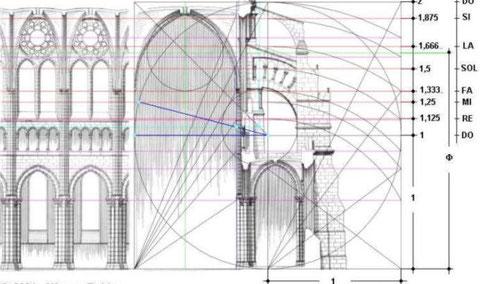 Catedral de Chartres: leyes de proporción y belleza