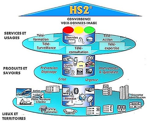 Modélisation d'une plateforme HS2 territoriale