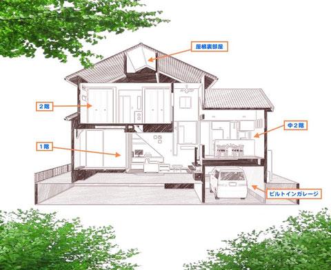スキップフロア&ビルトインガレージの家-断面図