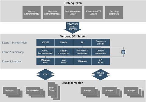 Verbundweiter DFI-Server
