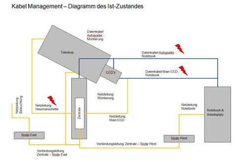 Das aktuelle Kabel-Management Diagramm der Sternwarte. Die Blitze symbolisieren, dass dies noch an etlichen Stellen optimiert werden muss.