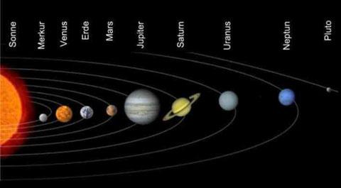 Unser Sonnensystem in der Übersicht