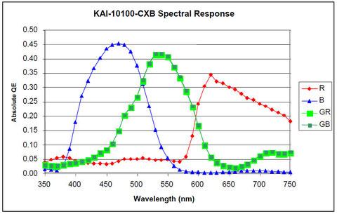 Diese Grafik stellt die Empfindlichkeit vom verwendeten KAI-10100-CXB Chip dar
