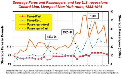 Steerage Fares, Liverpool - New York 1881-1914