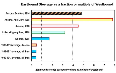 Eastbound steerage rates, 1900-14 (Keeling, Voyage database)